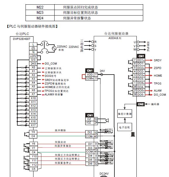 台达伺服定位控制案例